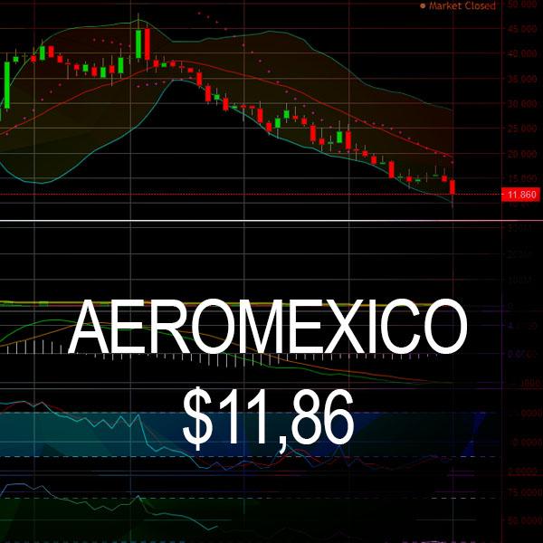 Aeromexico afectado por el contexto del Coronavirus